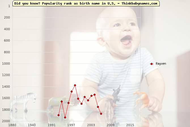 Top 2000 baby names ranking of Rayven name in U.S.