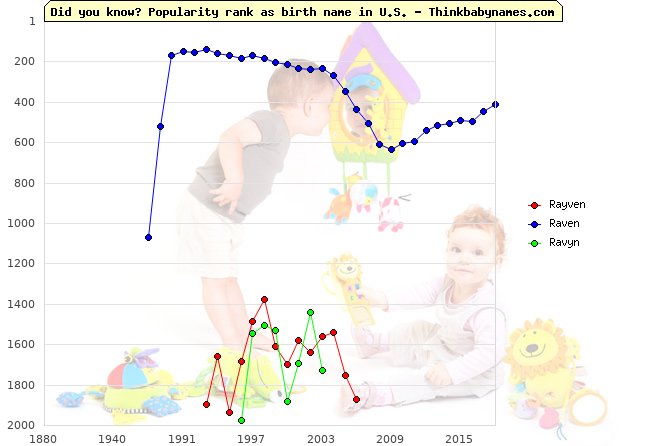 Top 2000 baby names ranking of Rayven, Raven, Ravyn in U.S.