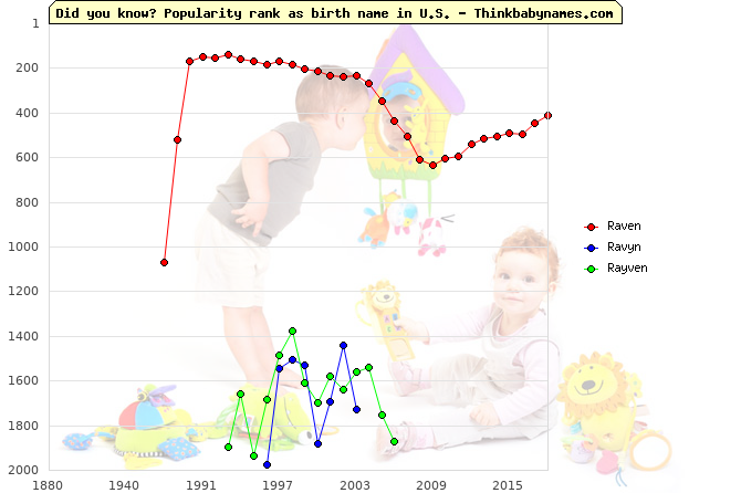 Top 2000 baby names ranking of Raven, Ravyn, Rayven in U.S.