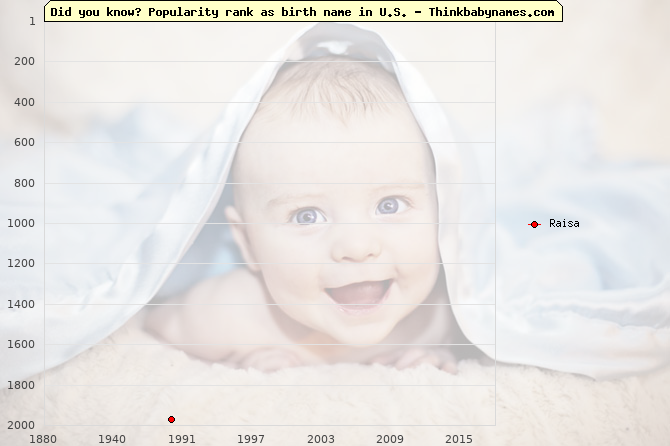 Top 2000 baby names ranking of Raisa in U.S.