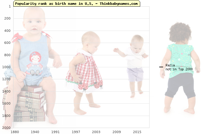 Top 2000 baby names ranking of Razia name in U.S.