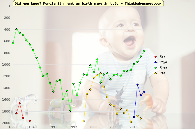 Top 2000 baby names ranking of Rea, Reya, Rhea, Ria in U.S.