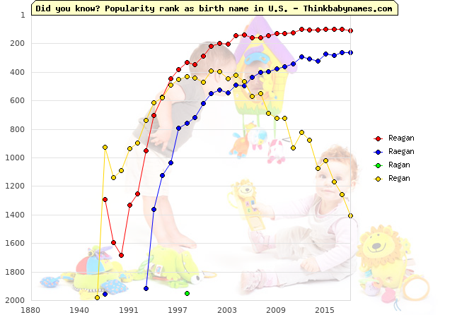 Top 2000 baby names ranking of Reagan, Raegan, Ragan, Regan in U.S.