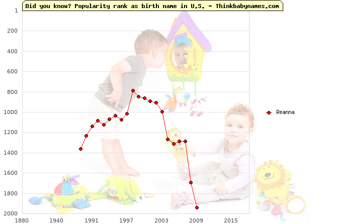 Top 2000 baby names ranking of Reanna name in U.S.