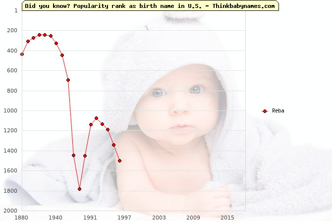 Top 2000 baby names ranking of Reba name in U.S.