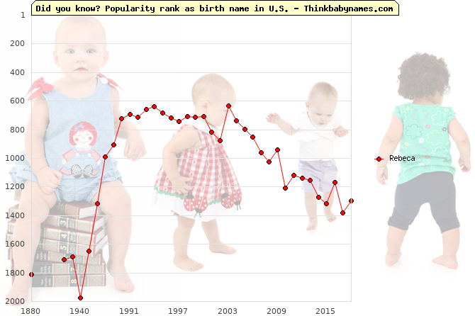 Top 2000 baby names ranking of Rebeca name in U.S.