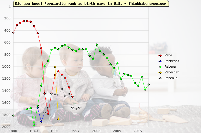 Top 2000 baby names ranking of Reba, Rebbecca, Rebeca, Rebeccah, Rebecka in U.S.