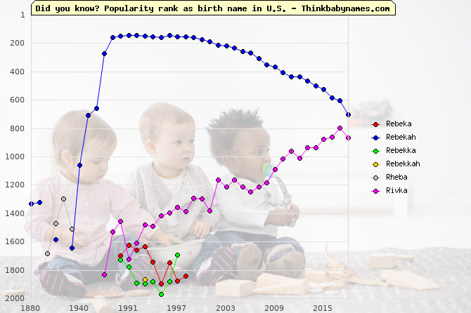 Top 2000 baby names ranking of Rebeka, Rebekah, Rebekka, Rebekkah, Rheba, Rivka in U.S.
