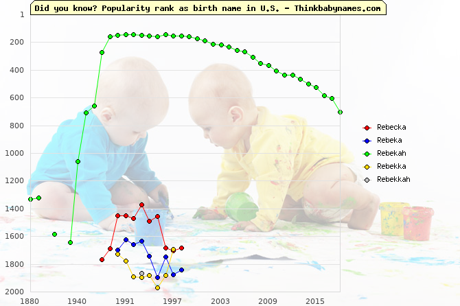 Top 2000 baby names ranking of Rebecka, Rebeka, Rebekah, Rebekka, Rebekkah in U.S.