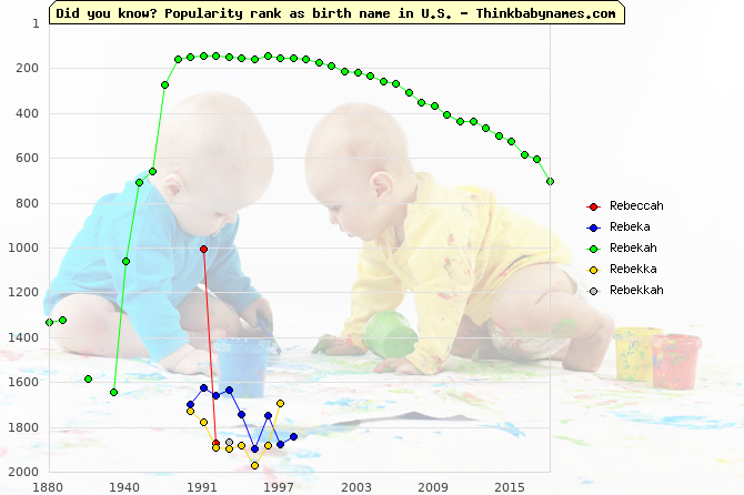 Top 2000 baby names ranking of Rebeccah, Rebeka, Rebekah, Rebekka, Rebekkah in U.S.
