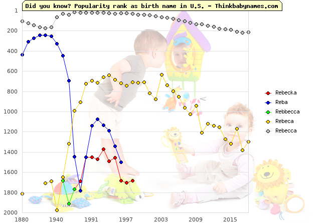 Top 2000 baby names ranking of Rebecka, Reba, Rebbecca, Rebeca, Rebecca in U.S.
