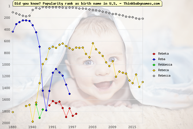 Top 2000 baby names ranking of Rebeka, Reba, Rebbecca, Rebeca, Rebecca in U.S.