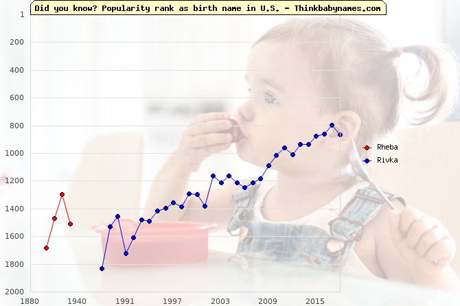 Top 2000 baby names ranking of Rheba, Rivka in U.S.