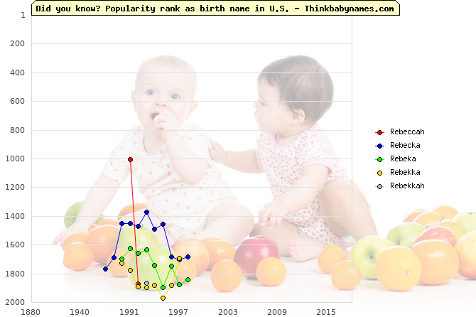 Top 2000 baby names ranking of Rebeccah, Rebecka, Rebeka, Rebekka, Rebekkah in U.S.