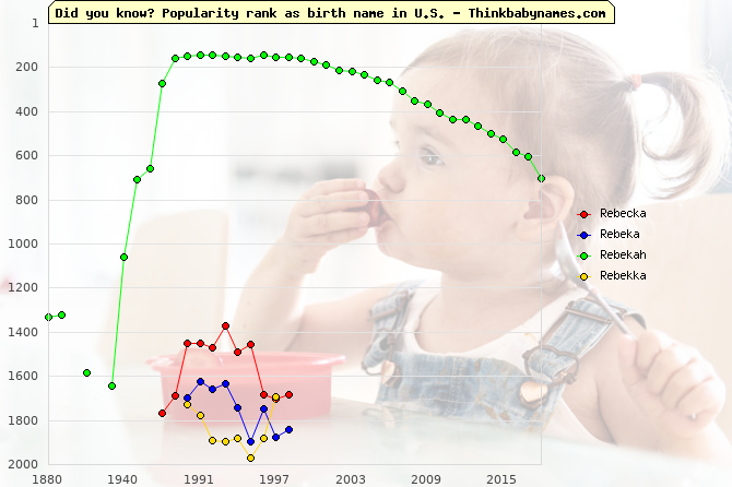 Top 2000 baby names ranking of Rebecka, Rebeka, Rebekah, Rebekka in U.S.
