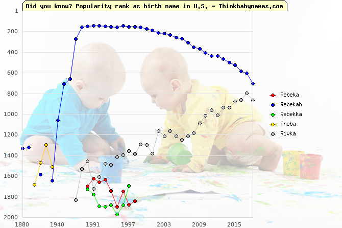 Top 2000 baby names ranking of Rebeka, Rebekah, Rebekka, Rheba, Rivka in U.S.
