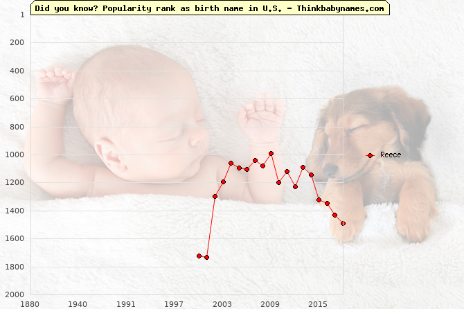 Top 2000 baby names ranking of Reece name in U.S.