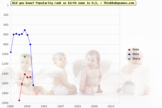 Top 2000 baby names ranking of Reda, Reta, Rheta in U.S.