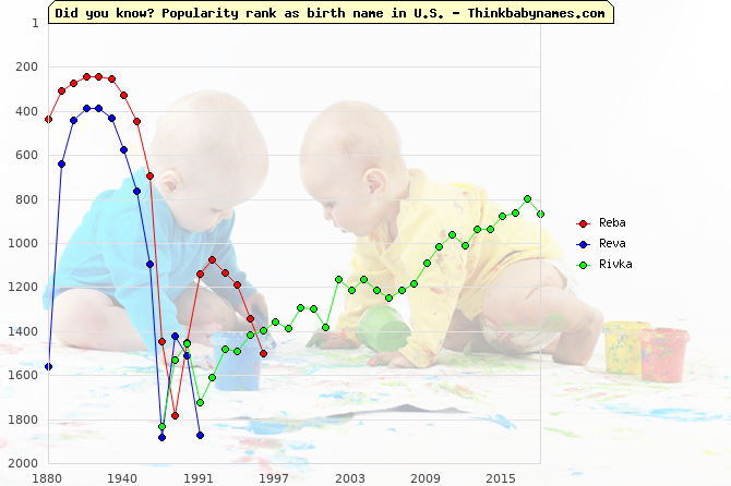 Top 2000 baby names ranking of Reba, Reva, Rivka in U.S.