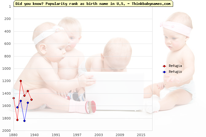 Top 2000 baby names ranking of Refugia, Refugio in U.S.