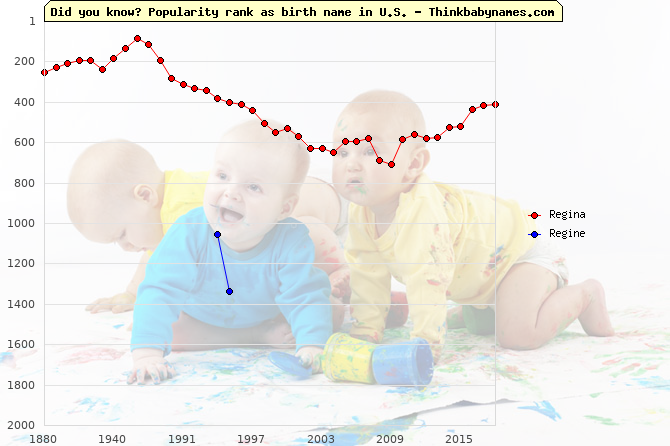 Top 2000 baby names ranking of Regina, Regine in U.S.