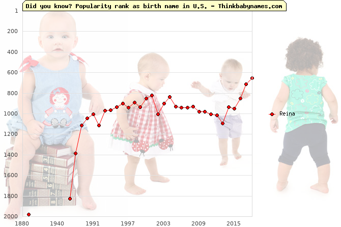 Top 2000 baby names ranking of Reina name in U.S.