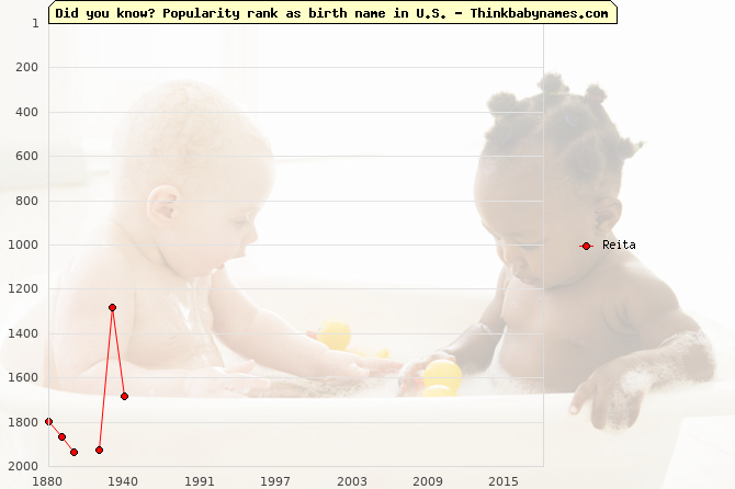 Top 2000 baby names ranking of Reita name in U.S.