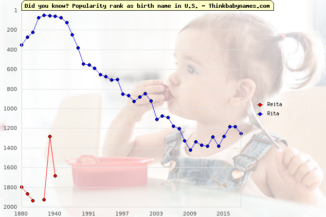 Top 2000 baby names ranking of Reita, Rita in U.S.