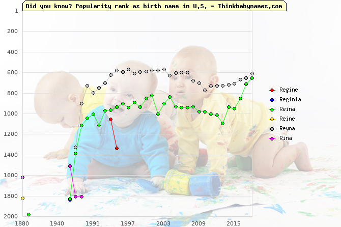 Top 2000 baby names ranking of Regine, Reginia, Reina, Reine, Reyna, Rina in U.S.