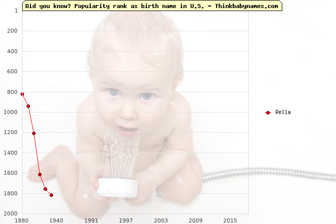 Top 1000 baby names ranking of Rella name in U.S.