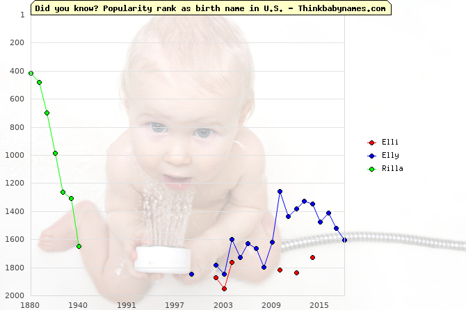 Top 2000 baby names ranking of Elli, Elly, Rilla in U.S.