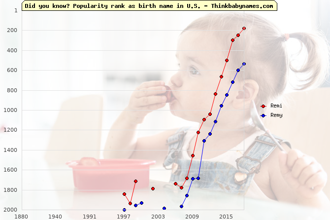 Top 2000 baby names ranking of Remi, Remy in U.S.