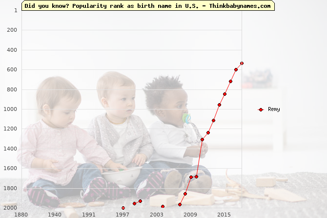 Top 2000 baby names ranking of Remy name in U.S.