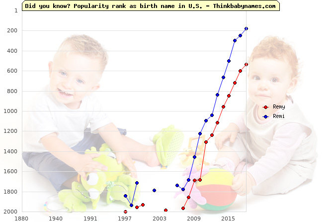 Top 2000 baby names ranking of Remy, Remi in U.S.