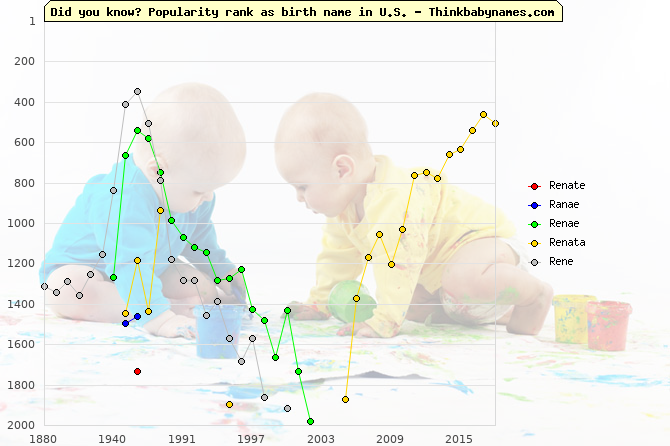 Top 2000 baby names ranking of Renate, Ranae, Renae, Renata, Rene in U.S.