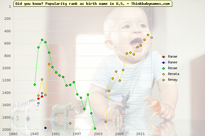 Top 2000 baby names ranking of Ranae, Ranee, Renae, Renata, Renay in U.S.