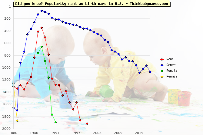 Top 2000 baby names ranking of Rene, Renee, Renita, Rennie in U.S.