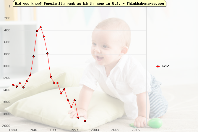 Top 2000 baby names ranking of Rene name in U.S.