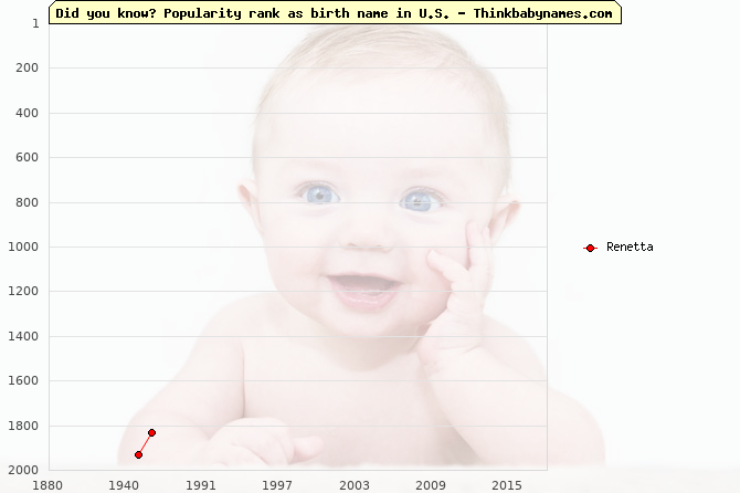 Top 2000 baby names ranking of Renetta name in U.S.