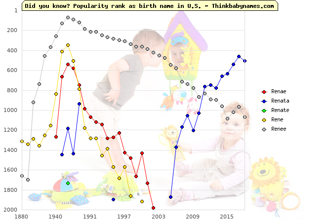 Top 2000 baby names ranking of Renae, Renata, Renate, Rene, Renee in U.S.