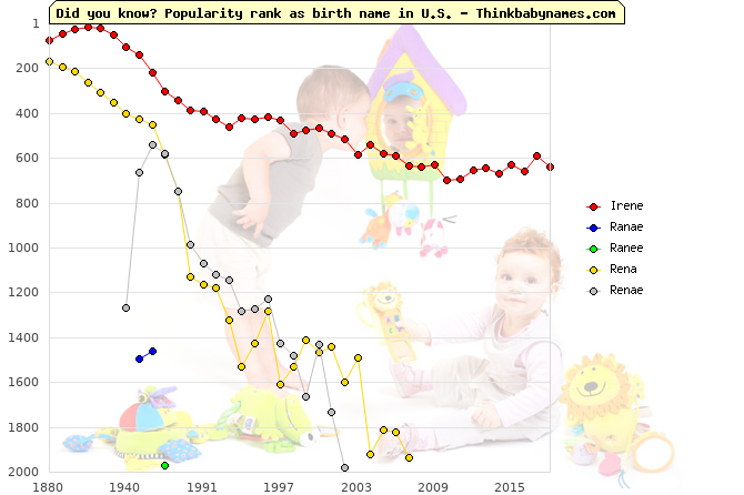 Top 2000 baby names ranking of Irene, Ranae, Ranee, Rena, Renae in U.S.