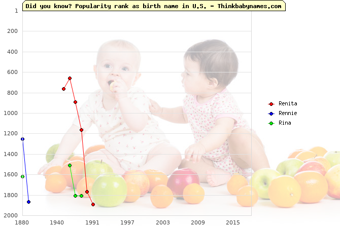 Top 2000 baby names ranking of Renita, Rennie, Rina in U.S.