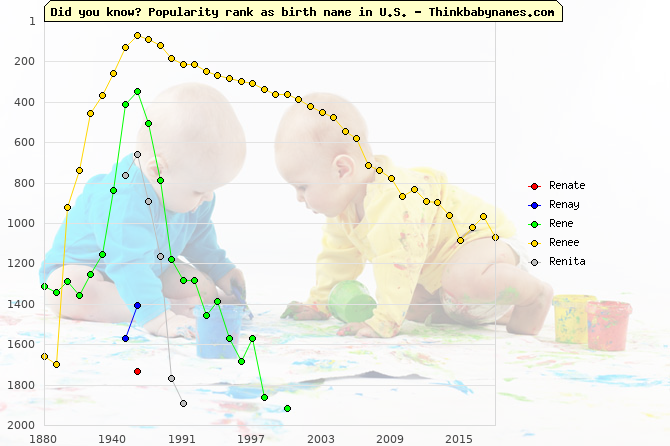 Top 2000 baby names ranking of Renate, Renay, Rene, Renee, Renita in U.S.