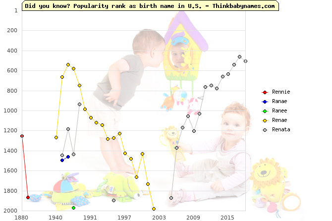 Top 2000 baby names ranking of Rennie, Ranae, Ranee, Renae, Renata in U.S.
