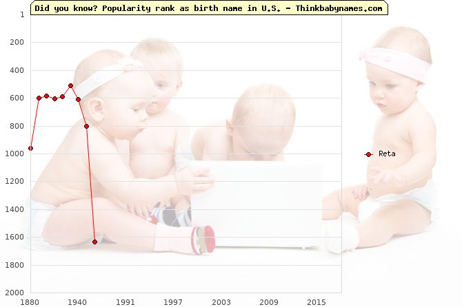 Top 2000 baby names ranking of Reta name in U.S.