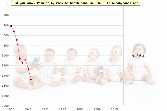 Top 2000 baby names ranking of Retta name in U.S.