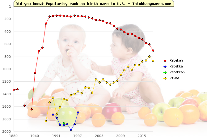 Top 2000 baby names ranking of Rebekah, Rebekka, Rebekkah, Rivka in U.S.