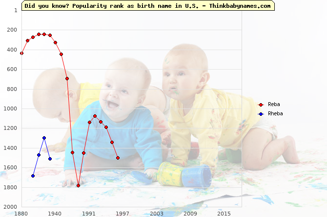 Top 2000 baby names ranking of Reba, Rheba in U.S.