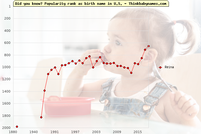 Top 2000 baby names ranking of Reina in U.S.
