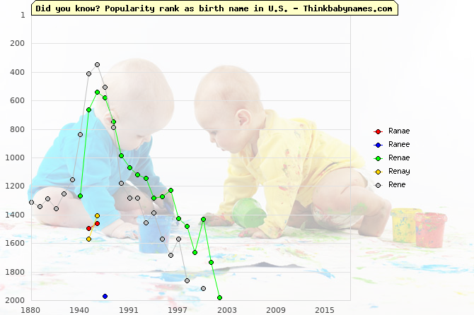 Top 2000 baby names ranking of Ranae, Ranee, Renae, Renay, Rene in U.S.